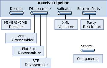 BizTalk Receive Pipeline Standard Components