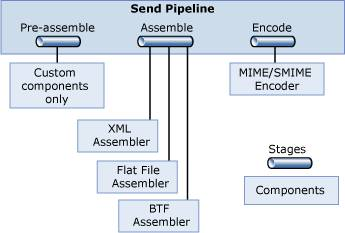 BizTalk Send Pipeline Standard Components