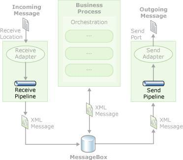 BizTalk Message Processing Workflow