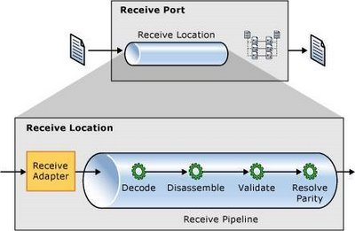 BizTalk Receive Pipeline