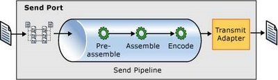 BizTalk Send Pipeline